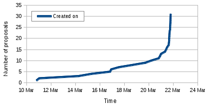 Graph of student applications to Xapian in GSoC 2014
